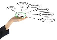 Servizi di BPO Fotografia Stock