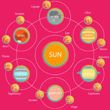 Set of Astrologic Infographics - Solar system Royalty Free Stock Photography