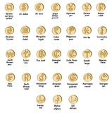 Set of basic symbols of the world currency. In the form of coins with signs and with a description Stock Image