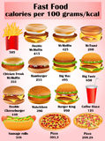 Set of calorie dishes of fast food Royalty Free Stock Photo