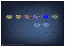 Set of Eight Step in Research Process Stock Photography