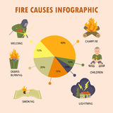 Set with fire causes infographic. Fire fighting design concept set with fire causes infographic elements. Flat design  vector eps10 illustration Stock Photography
