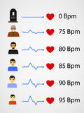 Set of human bpm rates Royalty Free Stock Images