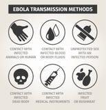 Set icons Ebola virus. Ways of transmission Stock Image
