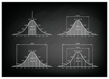 Set of Normal Distribution Diagram on Blackboard Background Royalty Free Stock Images