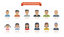 Set of people different generations Royalty Free Stock Image