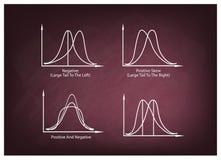 Set of Positve and Negative Distribution Curve on Chalkboard Royalty Free Stock Image