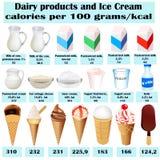 Set różny nabiał kalorii mleko ilustracji