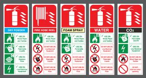 Set of safety labels. Fire extinguisher colour code. Royalty Free Stock Image