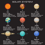 Set of solar system planets. Objects of Solar System. Their orbital and physical characteristics Stock Photo