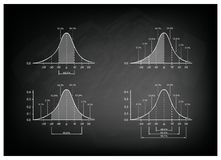 Set of Standard Deviation Chart on Chalkboard Background. Business and Marketing Concepts, Illustration Collection of Gaussian Bell Curve Diagram or Normal Royalty Free Stock Photography