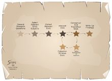 Set of 8 Step in Qualitative Research Process. Business and Marketing or Social Research Process, 8 Step of Qualitative Research Methods on Old Antique Vintage Royalty Free Illustration