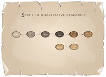 Set of 8 Step in Qualitative Research Process Royalty Free Stock Image