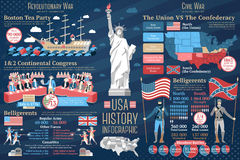 Set of USA history infographics. Revolutionary and. Set of USA history infographics. Revolutionary war - boston tea party, continental congress, belligerents Royalty Free Stock Image
