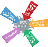 Setas do software da segurança do centro de dados da rede ilustração stock