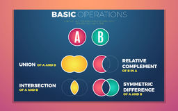 Sets theory basic operations. Vector education info graphic Stock Image