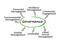 Diagram of governance. Seven components of business governance Royalty Free Stock Image