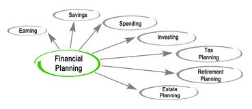 Financial Planning Components. Seven components of Financial Planning Stock Photo