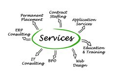 Services for businesses. Seven essential Services for businesses stock illustration