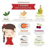 Seven foods for fighting pain infographic vector Stock Image