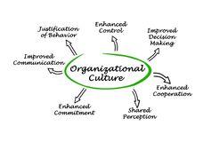 Functions of Organizational Culture. Seven Functions of Organizational Culture Stock Photo