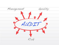 Several possible outcomes of performing an audit Royalty Free Stock Photography