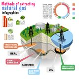 Shale gas.  Diagram. Diagram showing the geometry of conventional and unconventional natural gas resources Stock Images