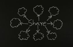 Share concept on blackboard Stock Images