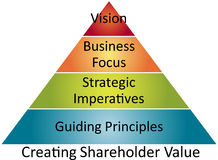 Shareholder value business diagram Royalty Free Stock Photo