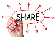 Sharing Concept. Male hand drawing Sharing concept on transparent wipe board Royalty Free Stock Photography