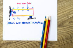 Shear and moment diagram Royalty Free Stock Image