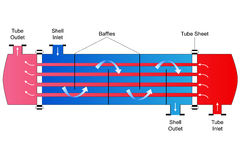 Shell and Tube Heat Exchanger. Schematic of Shell and Tube Heat Exchanger Stock Photo