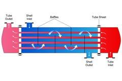 Shell- und Rohr-Wärmetauscher Stockfoto