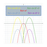 Shifts of the parabola. Set shifts of the parabola on the coordinate plane Royalty Free Stock Photo