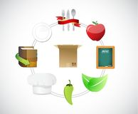Shipping food concept diagram illustration Royalty Free Stock Photos