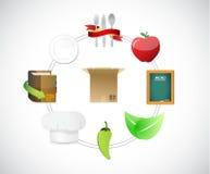 Shipping food concept diagram illustration Royalty Free Stock Photos