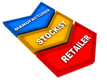 Short supply chain. Supply chain in short format manufacturer stocking and retail, to save costs margins and good bargain for consumers Royalty Free Stock Photography
