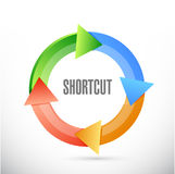 Shortcut cycle sign concept illustration Royalty Free Stock Images