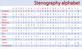 Shorthand, stenography alphabet. Various systems of shorthand from antiquity to the present day Royalty Free Stock Photo