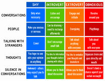 Shy introvert extrovert. The difference between shy, obnoxious, introverted and extroverted people Stock Photo