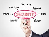 sicherheit Lizenzfreie Stockfotos