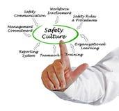 Sicherheits-Kultur stockbilder