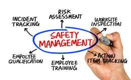 Sicherheitsmanagement-Konzeptdiagramm Stockbild