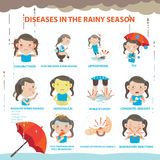 Sick rainy season Royalty Free Stock Images