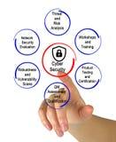 Sicurezza cyber immagini stock