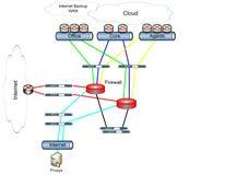 Sieć diagram pokazuje budowę sieć DMZ Strukture, ilustracja obrazy stock