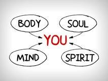Sie, Körper, Verstand, Seele, Geist - eine einfache Sinneskarte Lizenzfreie Stockbilder