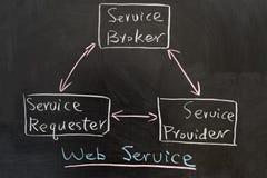 Sieci usługa pojęcie Zdjęcia Stock