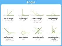 Signes mathématiques d'angles - fiche de travail pour des enfants illustration stock