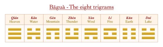 Significations I Ching Yin Yang de noms de Trigrams illustration de vecteur